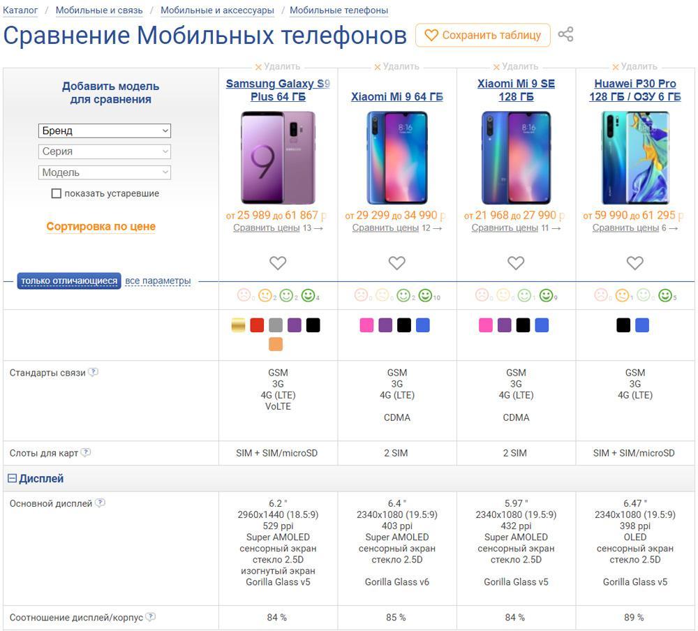 Таблица сравнения телефонов Xiaomi, Samsung и Huawei